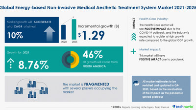 Technavio has announced its latest market research report titled Energy-based Non-invasive Medical Aesthetic Treatment System Market by Application and Geography - Forecast and Analysis 2021-2025