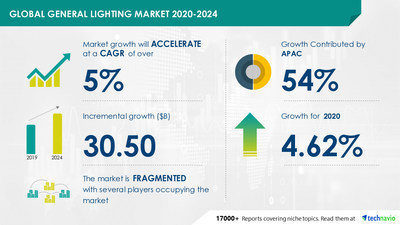 Technavio has announced its latest market research report titled General Lighting Market by Product, Application, and Geography - Forecast and Analysis 2020-2024