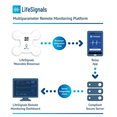 The LifeSignals LX1550 enables remote wireless monitoring of patient vital signs (PRNewsfoto/LifeSignals Inc)