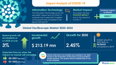 Attractive Opportunities with Oscilloscope Market by Product, End-user, and Geography - Forecast and Analysis 2020-2024