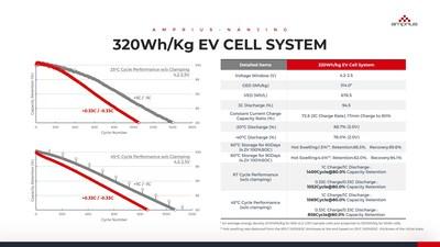 320 Wh/kg EV Cell System Performance Data (PRNewsfoto/Amprius Nanjing)