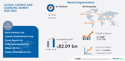 Technavio has announced its latest market research report titled Casinos and Gambling Market by Platform and Geography - Forecast and Analysis 2020-2024