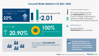 Technavio has announced its latest market research report titled Coconut Water Market in US by Product, Distribution Channel, and Flavor - Forecast and Analysis 2021-2025