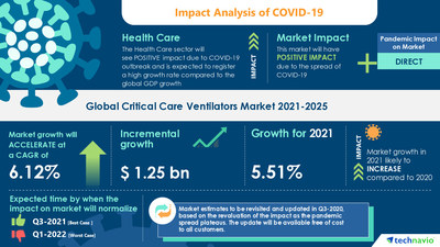 Technavio has announced its latest market research report titled Critical Care Ventilators Market by Product and Geography - Forecast and Analysis 2021-2025