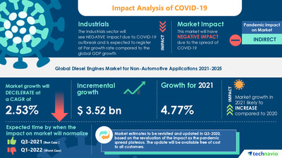 Attractive Opportunities with Diesel Engines Market for Non-Automotive Applications by End-user and Geography - Forecast and Analysis 2021-2025