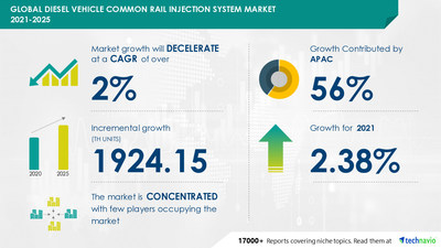 Technavio has announced its latest market research report titled Diesel Vehicle Common Rail Injection System Market by Application and Geography - Forecast and Analysis 2021-2025