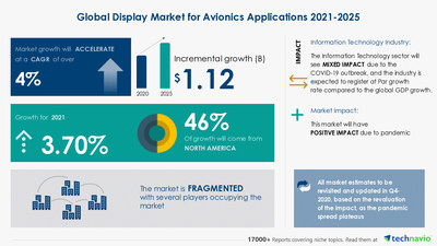Attractive Opportunities with Display Market for Avionics Applications by End-user and Geography - Forecast and Analysis 2021-2025