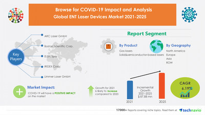 Latest market research report titled ENT Laser Devices Market by Product and Geography - Forecast and Analysis 2021-2025 has been announced by Technavio which is proudly partnering with Fortune 500 companies for over 16 years