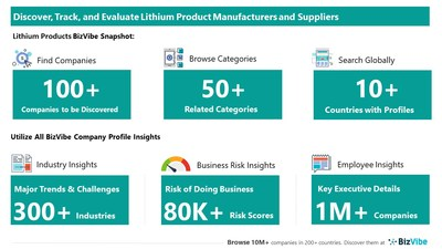 Snapshot of BizVibe's lithium product supplier profiles and categories.