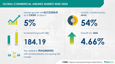Attractive Opportunities with Commercial Airlines Market by Revenue Stream and Geography - Forecast and Analysis 2020-2024