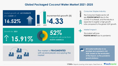 Technavio has announced its latest market research report titled Packaged Coconut Water Market by Product and Geography - Forecast and Analysis 2021-2025