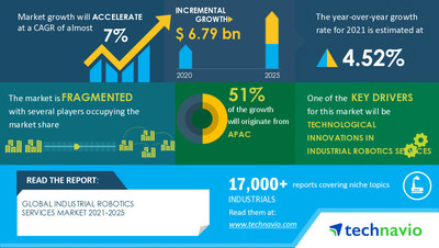 Attractive Opportunities with Industrial Robotics Services Market by Application, Service, and Geography - Forecast and Analysis 2021-2025