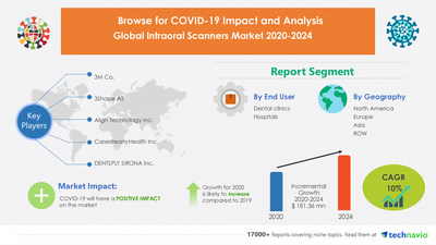 Technavio has announced its latest market research report titled Intraoral Scanners Market by End-user, Technology, and Geography - Forecast and Analysis 2020-2024