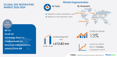 Technavio has announced its latest market research report titled N95 Respirators Market by Type and Geography - Forecast and Analysis 2020-2024