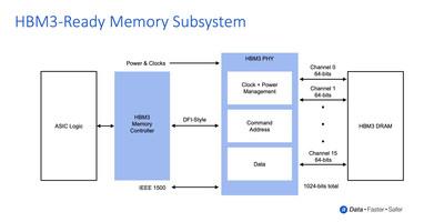 Rambus HBM3-Ready Memory Subsystem