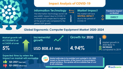Attractive Opportunities with Ergonomic Computer Equipment Market by Geography and Distribution Channel - Forecast and Analysis 2020-2024