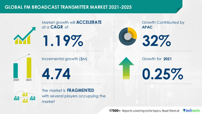 Attractive Opportunities in FM Broadcast Transmitter Market by Power Capacity and Geography - Forecast and Analysis 2021-2025