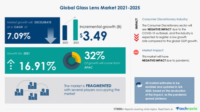 Technavio has announced its latest market research report titled Glass Lens Market by Product and Geography - Forecast and Analysis 2021-2025