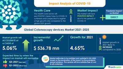 Technavio has announced its latest market research report titled Colonoscopy Devices Market by Type and Geography - Forecast and Analysis 2021-2025