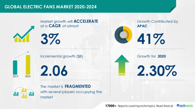 Technavio has announced its latest market research report titled Electric Fan Market by Product and Geography - Forecast and Analysis 2020-2024