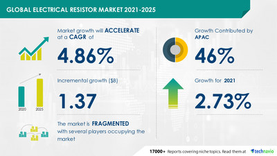 Electrical Resistor Market by Product and Geography - Forecast and Analysis 2021-2025 Research Report is now Available at Technavio