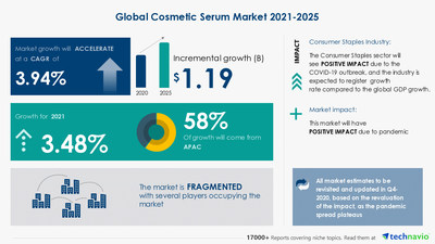 Technavio has announced its latest market research report titled Cosmetic Serum Market by Product and Geography - Forecast and Analysis 2021-2025