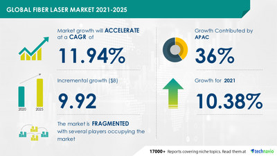 Technavio has announced its latest market research report titled Global Fiber Laser Market by Application and Geography - Forecast and Analysis 2021-2025