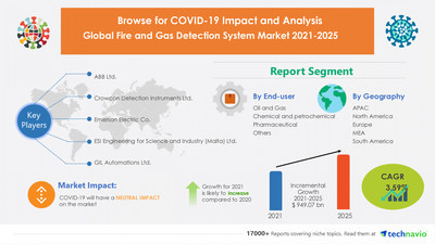 Latest market research report titled Fire and Gas Detection System Market by End-user and Geography - Forecast and Analysis 2021-2025 has been announced by Technavio which is proudly partnering with Fortune 500 companies for over 16 years