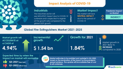 Latest market research report titled Fire Extinguishers Market by Product, End-user, Extinguishing Agent, and Geography - Forecast and Analysis 2021-2025 has been announced by Technavio which is proudly partnering with Fortune 500 companies for over 16 years