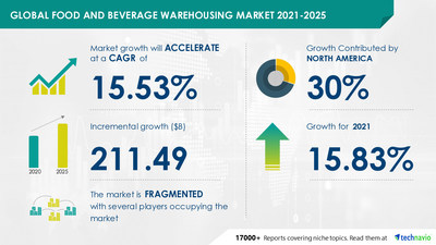 Technavio has announced its latest market research report titled Food and Beverage Warehousing Market by Application and Geography - Forecast and Analysis 2021-2025