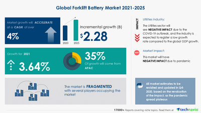 Technavio has announced its latest market research report titled Forklift Battery Market by Type and Geography - Forecast and Analysis 2021-2025