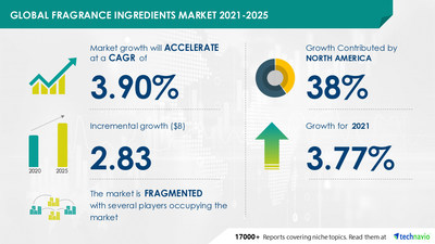 Technavio has announced its latest market research report titled Fragrance Ingredients Market by Type and Geography - Forecast and Analysis 2021-2025