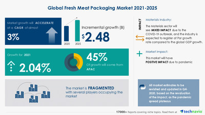 Technavio has announced its latest market research report titled Fresh Meat Packaging Market by Packaging and Geography - Forecast and Analysis 2021-2025