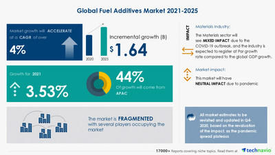 Technavio has announced its latest market research report titled Fuel Additives Market by Type, Application, and Geography - Forecast and Analysis 2021-2025