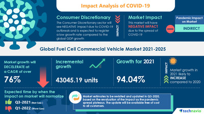 Technavio has announced its latest market research report titled Fuel Cell Commercial Vehicle Market by Type and Geography - Forecast and Analysis 2021-2025