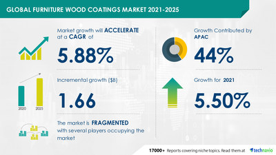 Technavio has announced its latest market research report titled Furniture Wood Coatings Market by Technology and Geography - Forecast and Analysis 2021-2025