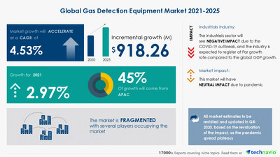 Technavio has announced its latest market research report titled Gas Detection Equipment Market by Product, Application, and Geography - Forecast and Analysis 2021-2025