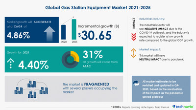 Gas Station Equipment Market by Product and Geography - Forecast and Analysis 2021-2025 Research Report is now Available at Technavio