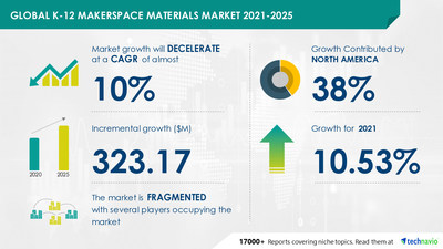 Latest market research report titled K-12 Makerspace Materials Market by Product, School Level, and Geography - Forecast and Analysis 2021-2025 has been announced by Technavio which is proudly partnering with Fortune 500 companies for over 16 years
