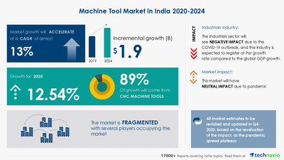 Technavio has announced its latest market research report titled Machine Tool Market in India by Type and Technology - Forecast and Analysis 2020-2024