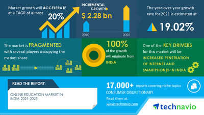 Technavio has announced its latest market research report titled Online Education Market in India by Product and End-user - Forecast and Analysis 2021-2025